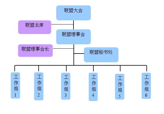 天线系统产业联盟组织结构图