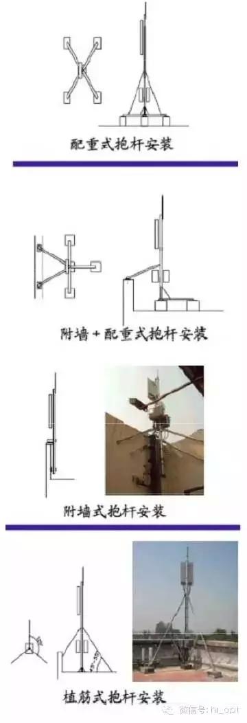基站天馈系统接线图