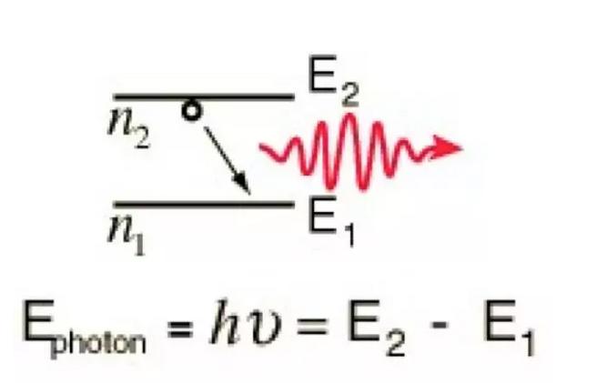 仪 数学表达式:  式中:L为光纤长度,以km为单位;P1和P2分别为光纤的输入和输出光功率,以mW或μW为单位。 3 造成光纤衰减的主要因素  光纤衰减是阻碍数字信号远距离传输的一个重要因素。光纤损耗的高低直接影响传输距离或中继站间隔距离的远近。 造成光纤衰减的主要因素有: 本征,弯曲,挤压,杂质,不均匀和对接等。 本征:是光纤的固有损耗,包括:瑞利散射,固有吸收等。 弯曲:光纤弯曲时部分光纤内的光会因散射而损失掉,造成损耗。 挤压:光纤受到挤压时产生微小的弯曲而造成的损耗。 杂质:光纤内杂质吸收
