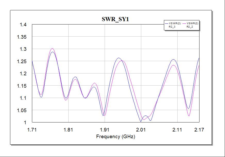 因此,建议选取电路参数中的驻波比和隔离度作为天线性能的稳定性